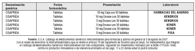 Cisaprida dosis pediatrica