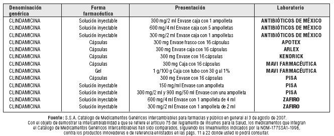 Gastrointestinales: El tratamiento con CLINDAMICINA puede producir