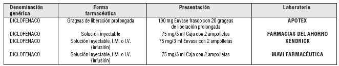 Para Que Sirve El Diclofenaco Grageas De 100 Mg