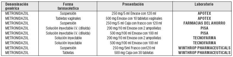 Metronidazol 500 mg  mg. Excipientes hidrosolubles, c.s.p. 1 óvulo    Embarazo: Metronidazol cruza la placenta, entrando rápidamente en la   circulación fetal.