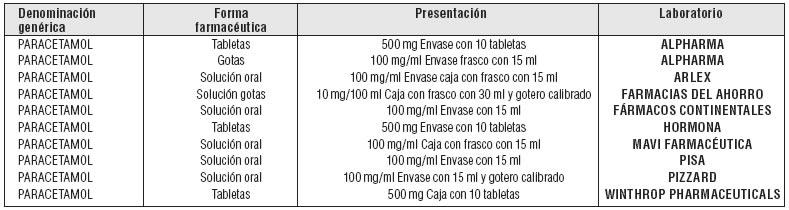 Tylenol Pediatrico Para Sirve